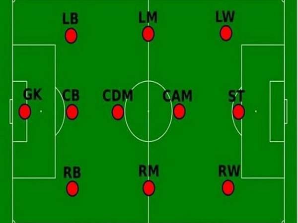 Các vị trí trong bóng đá - Tên gọi, ý nghĩa, ký hiệu, vai trò